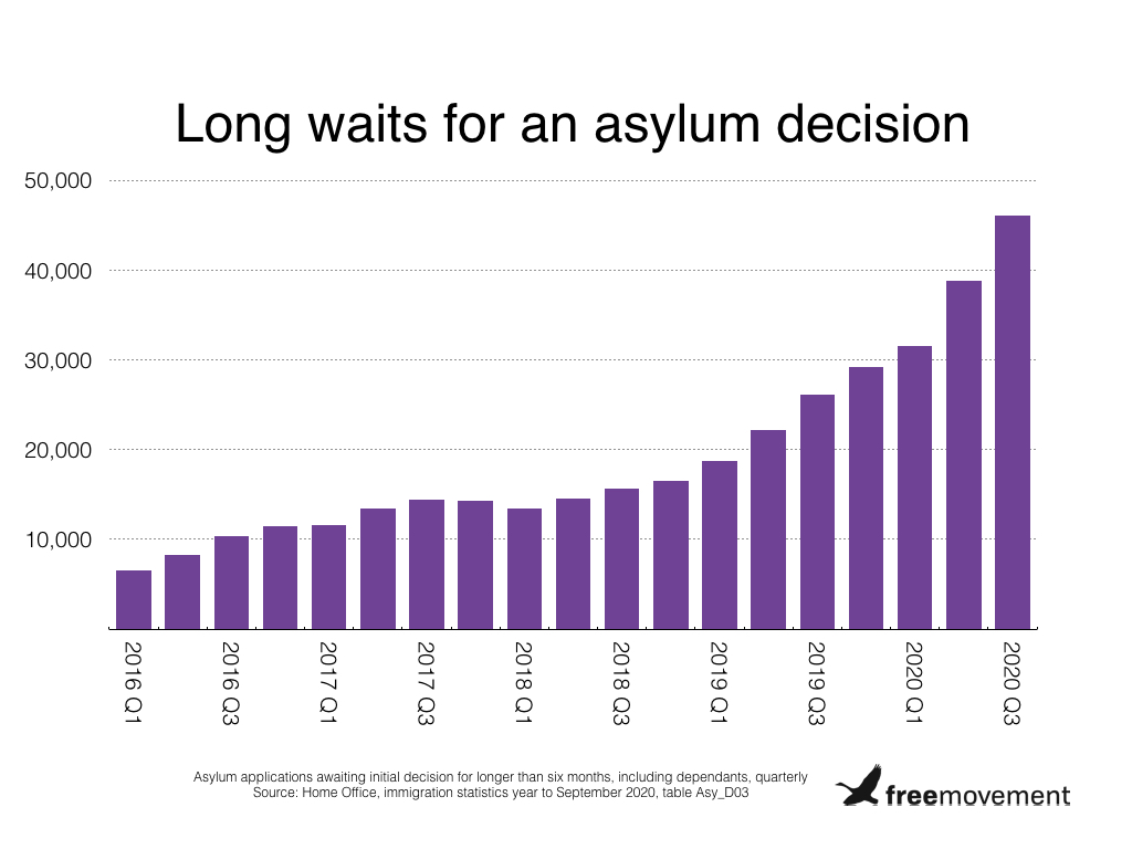 Alarming rise in asylum backlog despite fall in applications